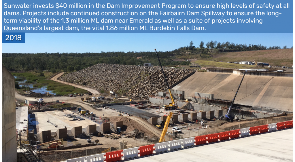 2018 - Sunwater invests $40 million in the Dam Improvement Program to ensure high levels of safety at all dams. Projects include continued construction on the Fairbairn Dam Spillway to ensure the long-term viability of the 1.3 million ML dam near Emerald as well as a suite of projects involving Queensland's largest dam, the vital 1.86 million ML Burdekin Falls Dam.