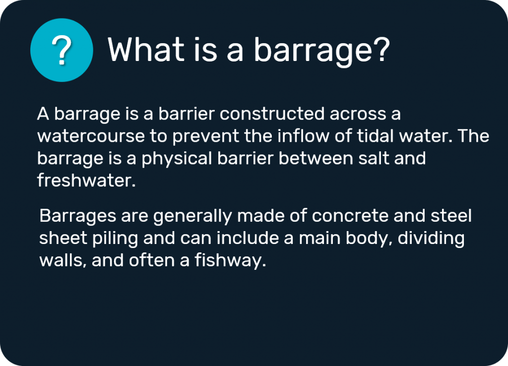 What is a barrage? A barrage is a barrier constructed across a watercourse to prevent the inflow of tidal water. The barrage is a physical barrier between salt and freshwater. Barrages are generally made of concrete and steel sheet piling and can include a main body, dividing walls, and often a fishway.