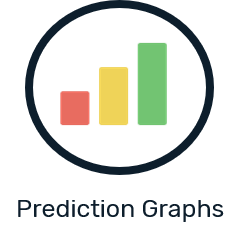 Prediction graphs
